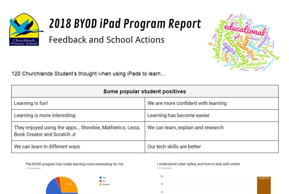 2018 BYOD iPad Report and Parent Survey